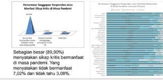 Hasil Survei LKSP soal Penanganan Covid-19